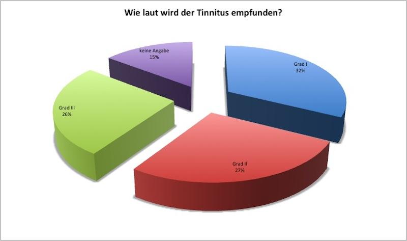 07_bmg2013_tinnitus_umfrage_frage10