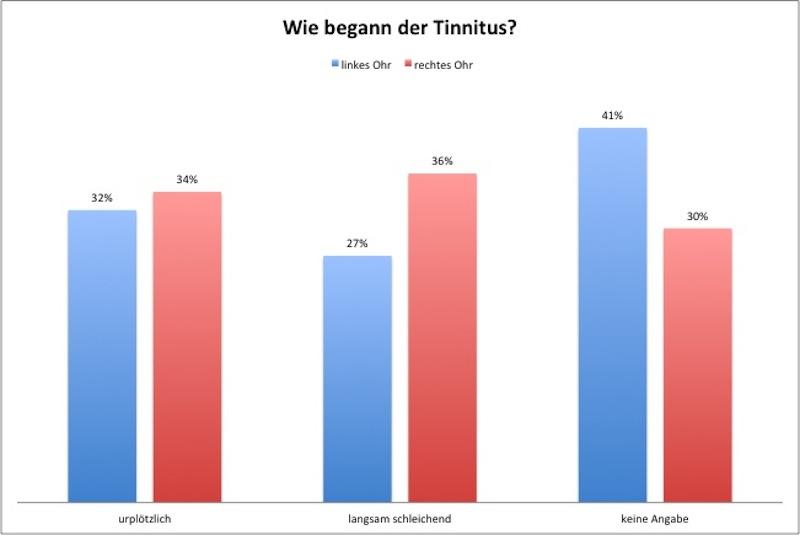 07_bmg2013_tinnitus_umfrage_frage11