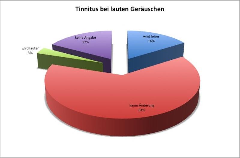 07_bmg2013_tinnitus_umfrage_frage13
