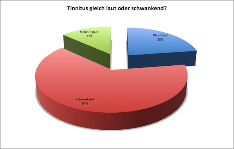 07_bmg2013_tinnitus_umfrage_frage15