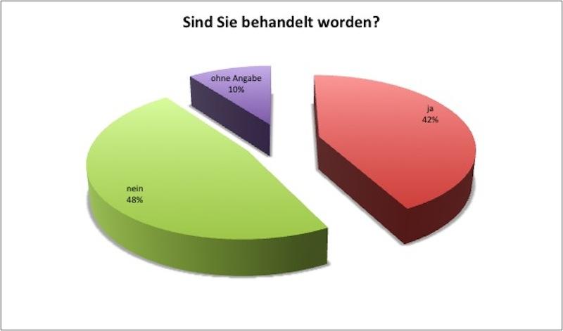 07_bmg2013_tinnitus_umfrage_frage20a
