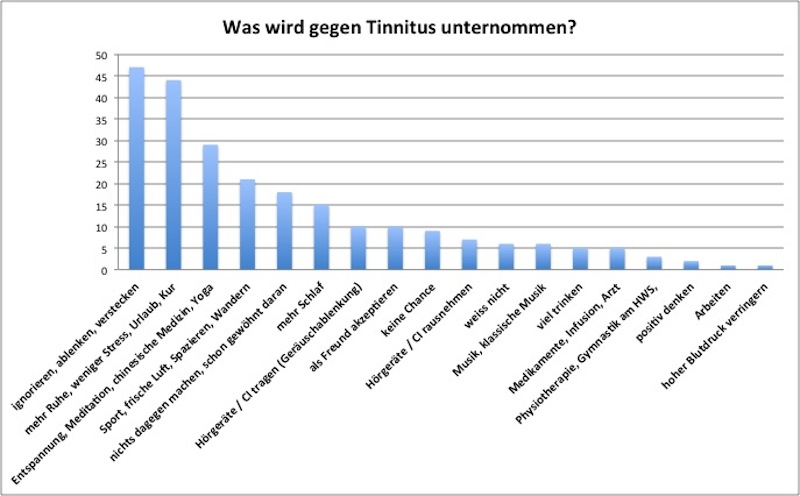 07_bmg2013_tinnitus_umfrage_frage21