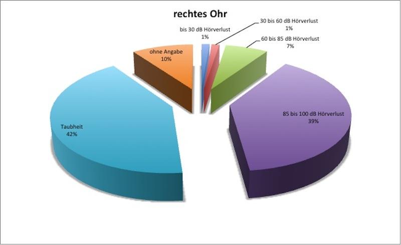 07_bmg2013_tinnitus_umfrage_frage3re