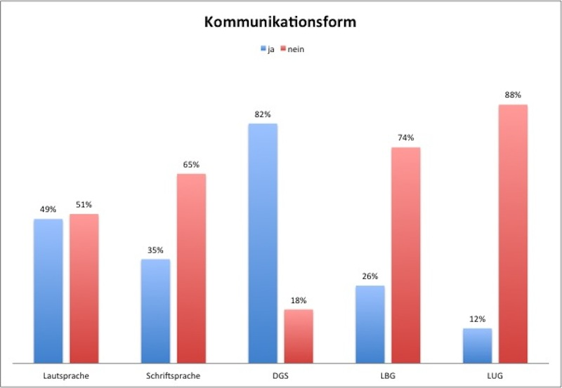 07_bmg2013_tinnitus_umfrage_frage6
